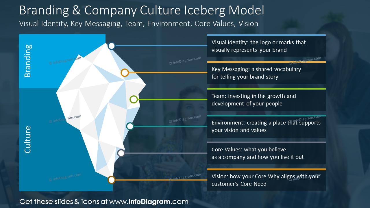 Branding and company culture iceberg model