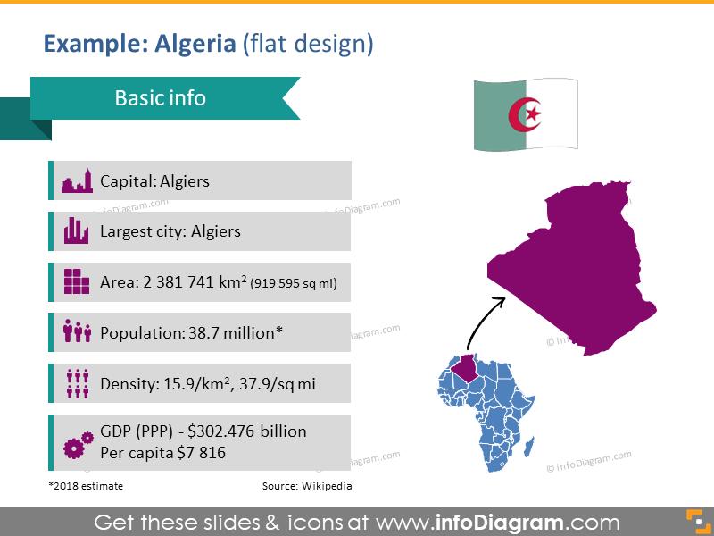 Algeria flag PPT Map symbols Capital Density Population Area