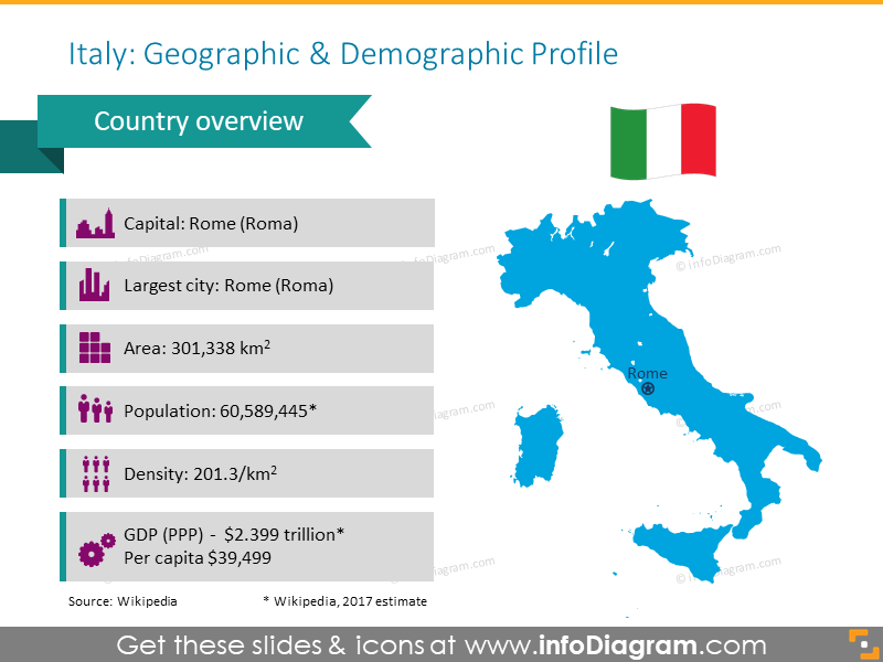 Italy demographic profile