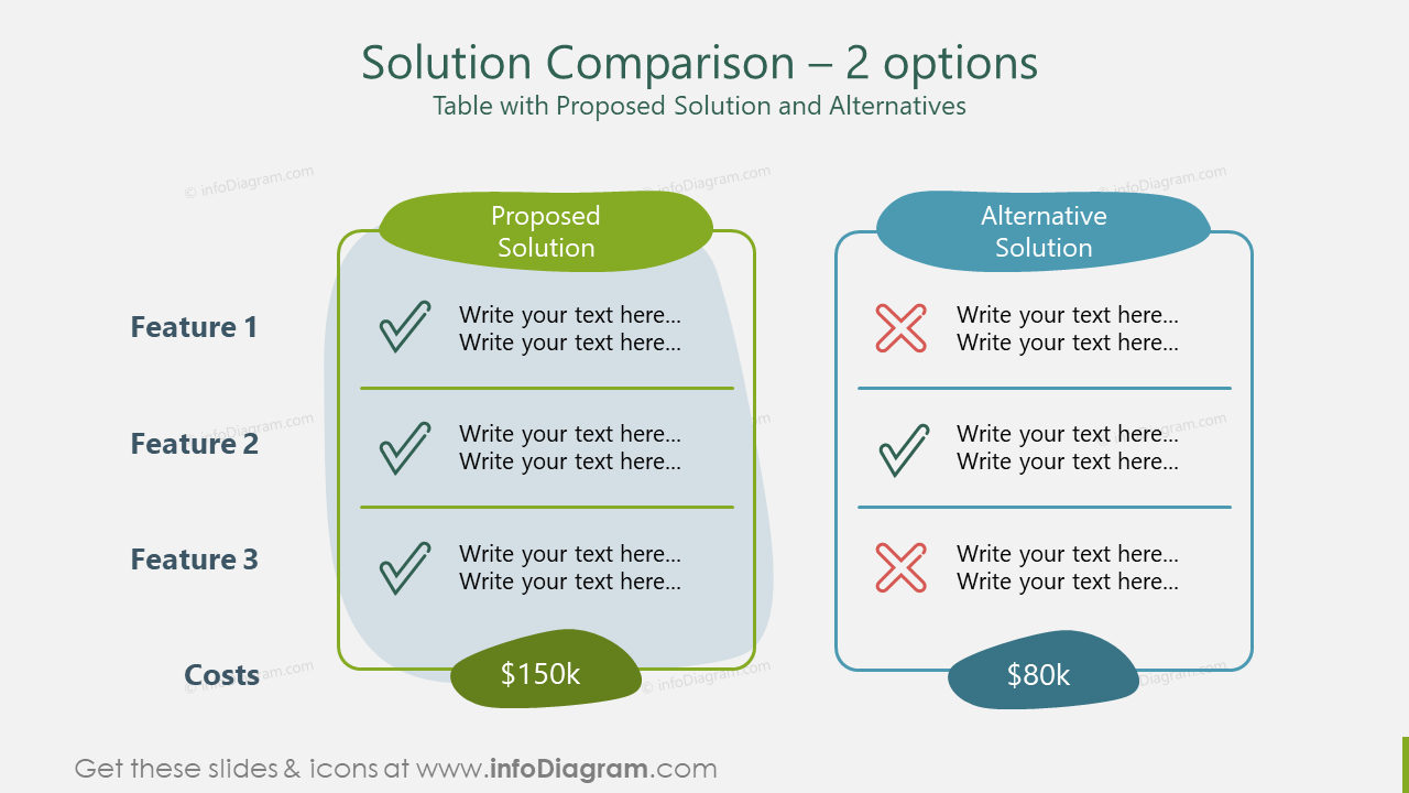 Solution Comparison – 2 options Table with Proposed Solution and Alternatives
