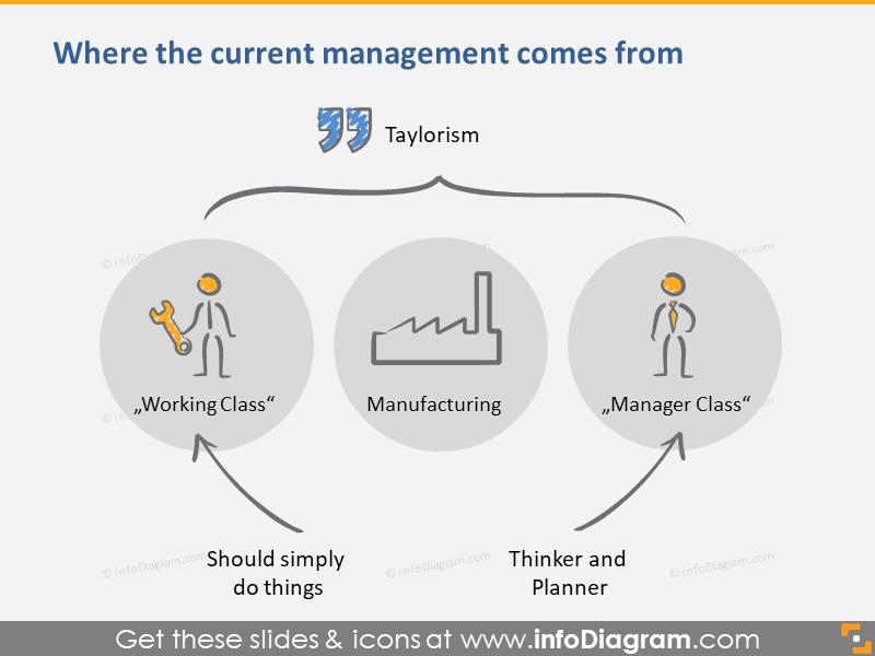 Scientific Management / Taylorism