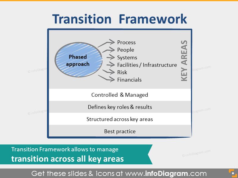 BPO transition framework key areas powerpoint clip art