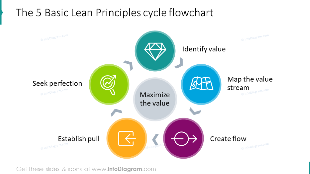 Five basic lean principles illustrated with cycle chart