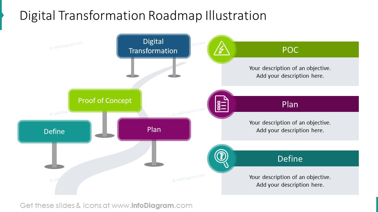 Digital transformation roadmap illustration