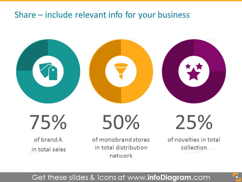 Retail market share template schema