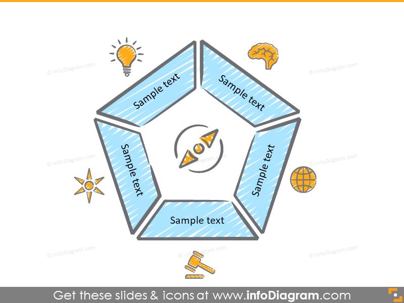 pentagram diagram 5 parts brain globe law strategy compass ppt clip art