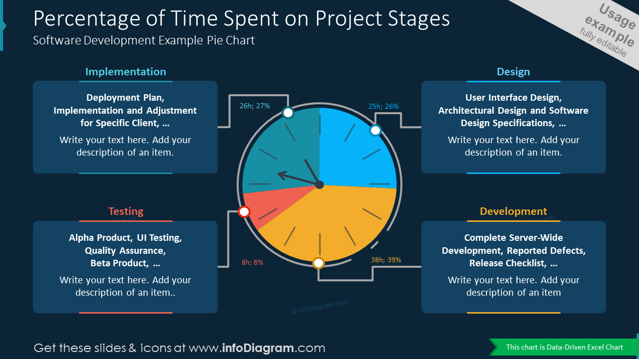 Percentage of Time Spent on Project StagesSoftware Development Example Pie Chart