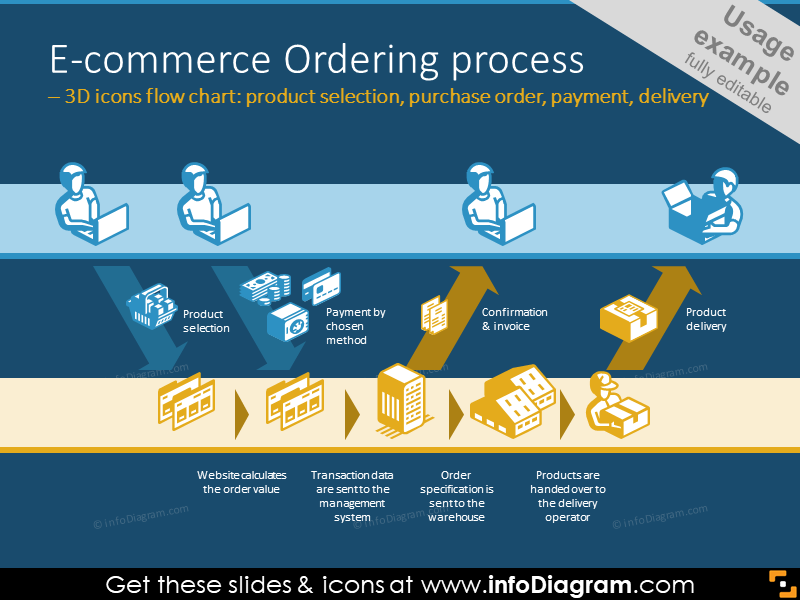 E-commerce Ordering process illustrated with 3D icons flow chart