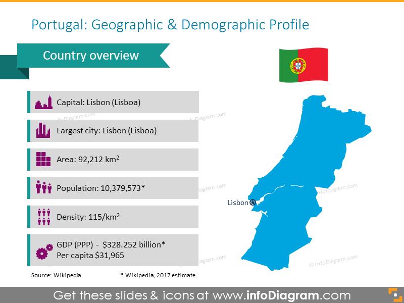 Portugal geographic profile