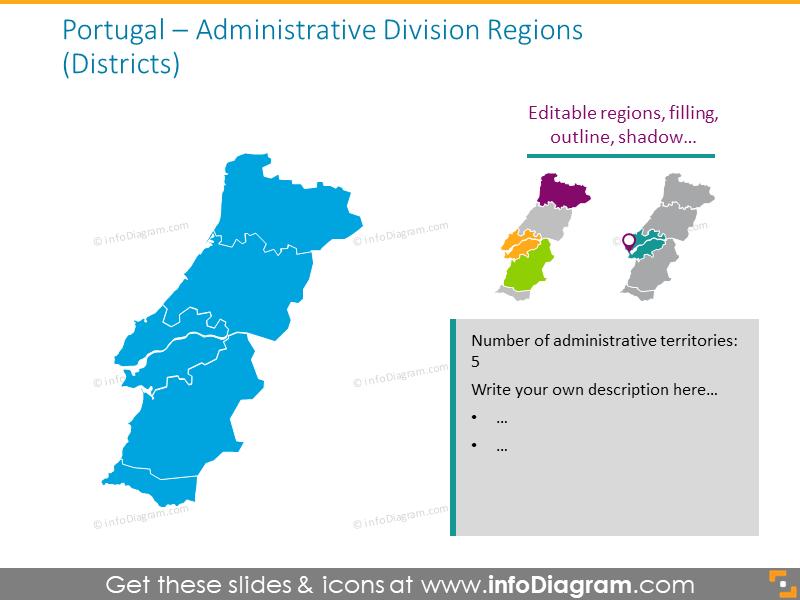 Portugal administrative division regions
