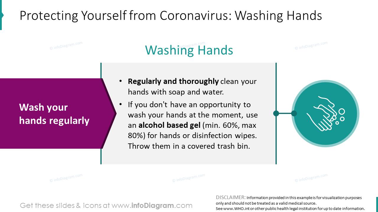 How to protect from Coronavirus washing hands diagram