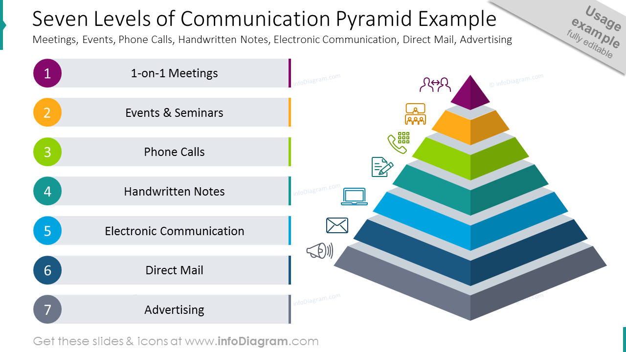 Seven levels of communication pyramid example