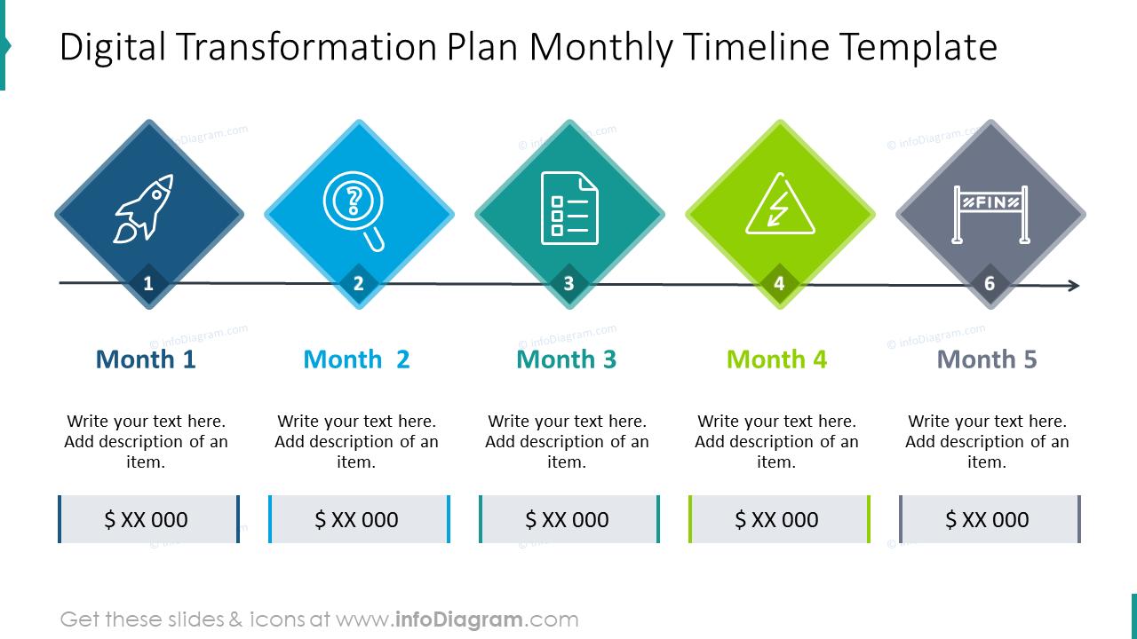 Digital transformation plan monthly timeline template