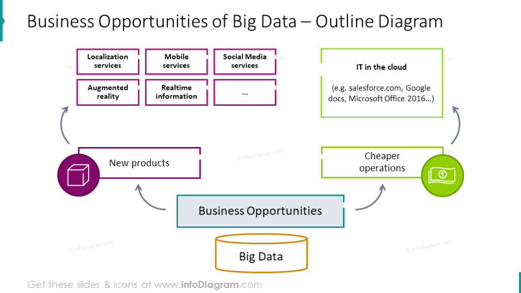Business opportunities of big data outline chart