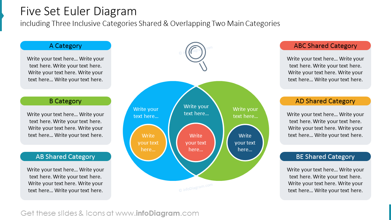 Five Set Euler Diagram including Three Inclusive Categories Shared & Overlapping Two Main Categories