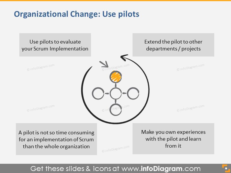 Organizational Change: Use Pilots