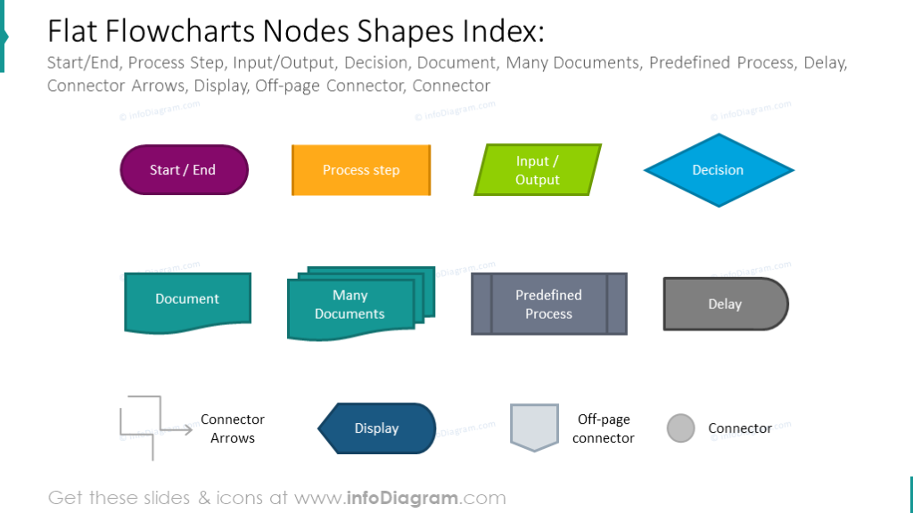 Example of the flowcharts nodes shapes