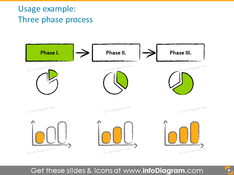 Example of three-phase process diagram