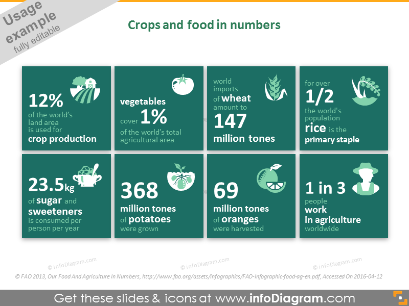 Agriculture crops and food in numbers