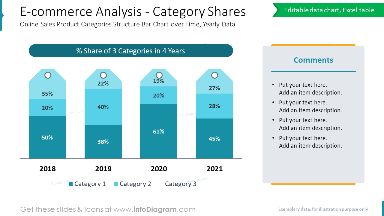E-commerce Analysis - Category Shares Online Sales Product Categories Structure Bar Chart over Time, Yearly Data