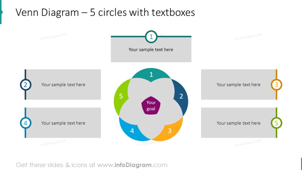 5 circles intersection chart illustrated with textboxes