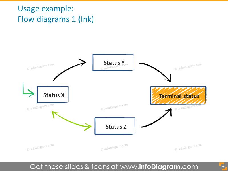Flow ink diagrams