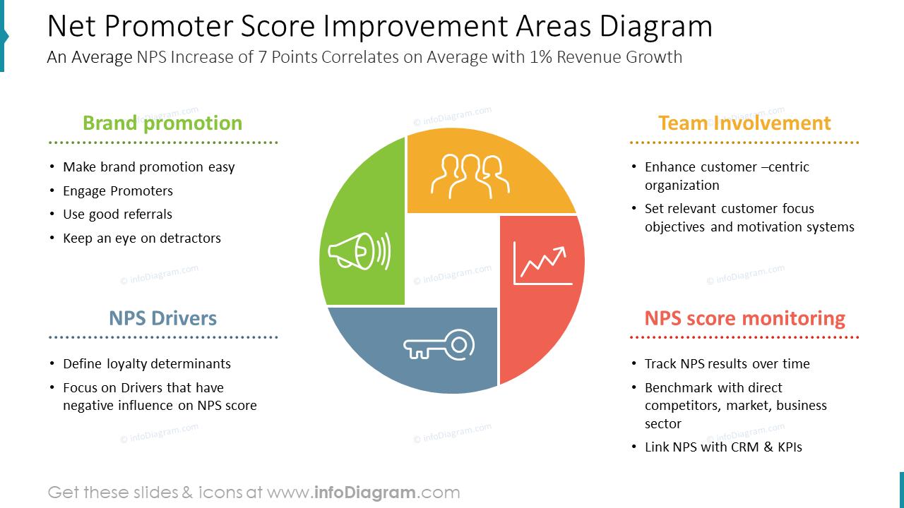 Net Promoter Score Improvement Areas Diagram