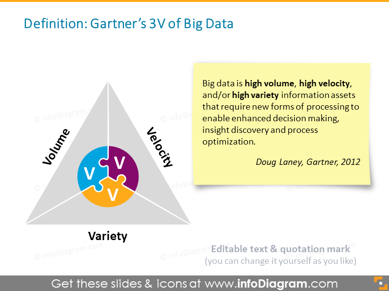 Big Data definition 3V gartner powerpoint clipart