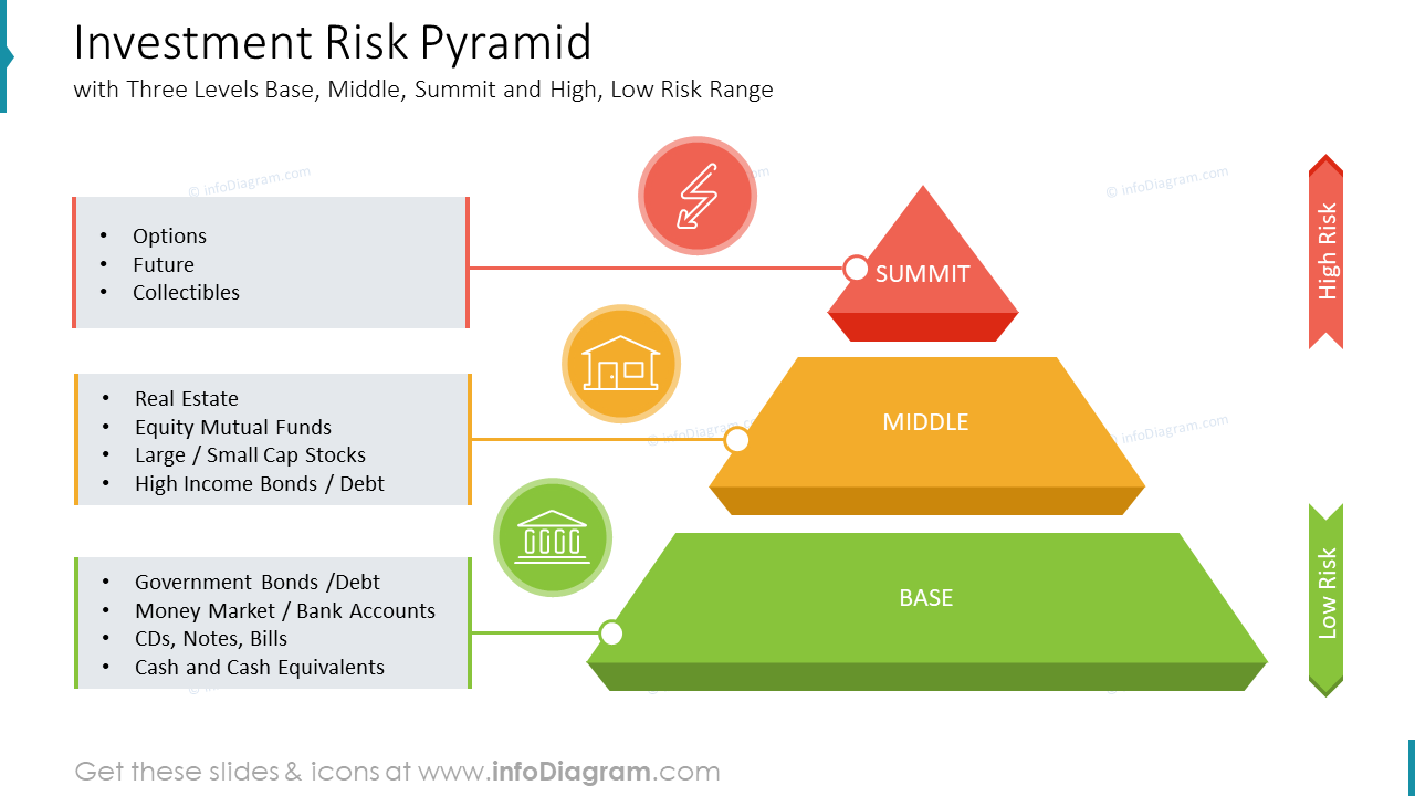Investment Risk Pyramid with Three Levels Base, Middle, Summit and High, Low Risk Range