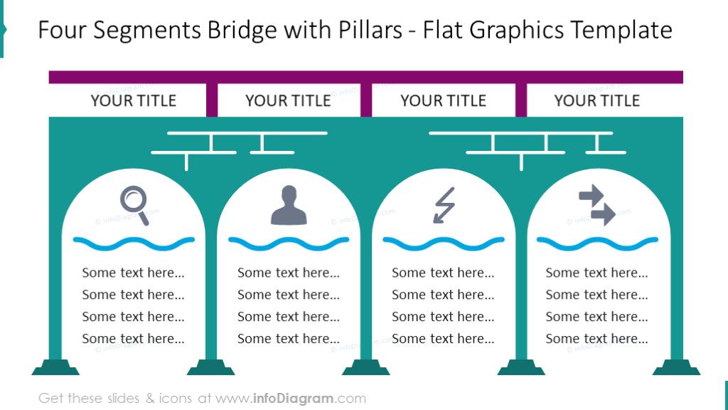Bridge diagram with four pillars and text description to each segment