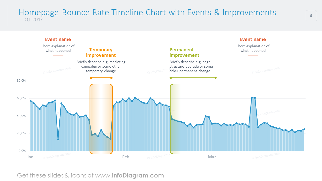 Bounce rate timeline chart with events and improvements