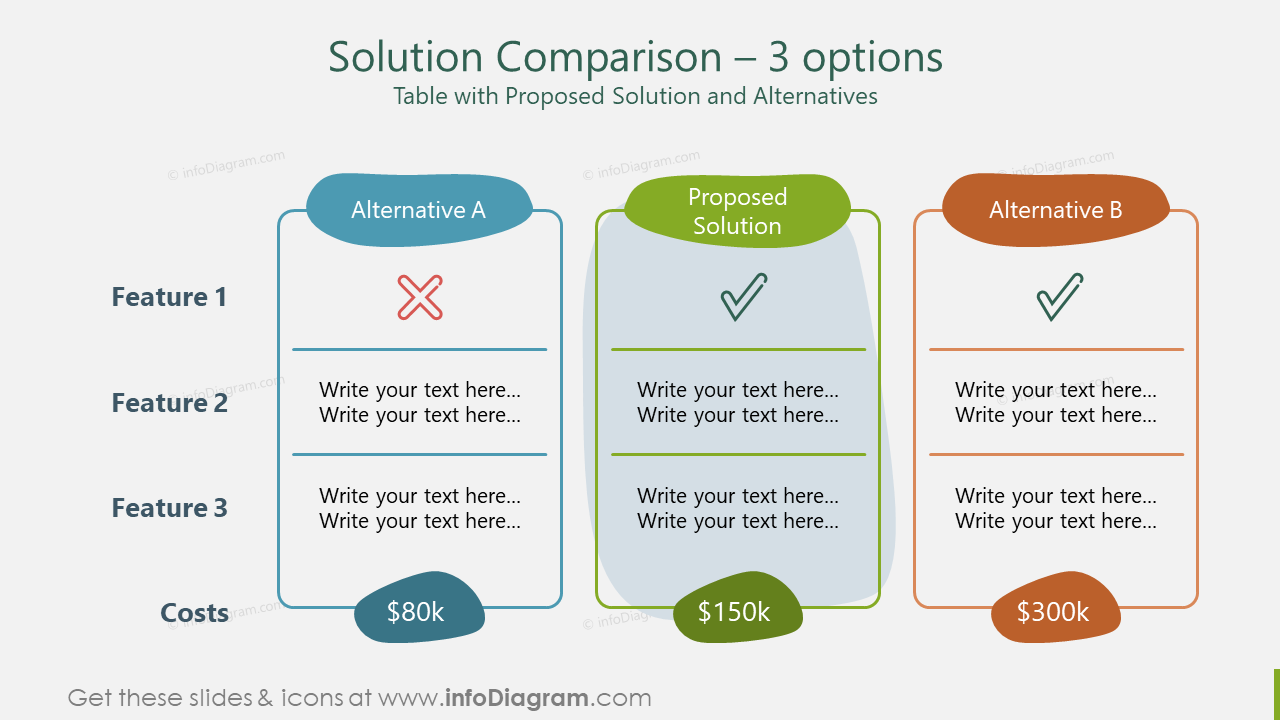 Solution Comparison – 3 options Table with Proposed Solution and Alternatives