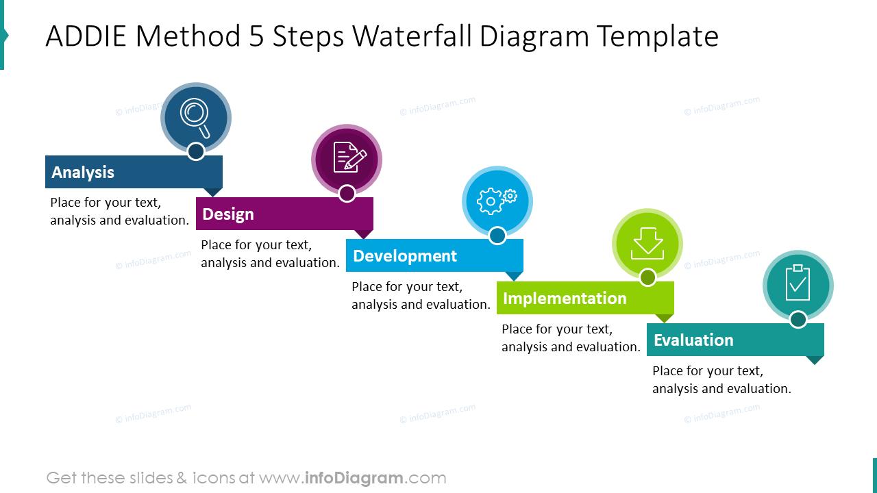ADDIE method five steps waterfall diagram