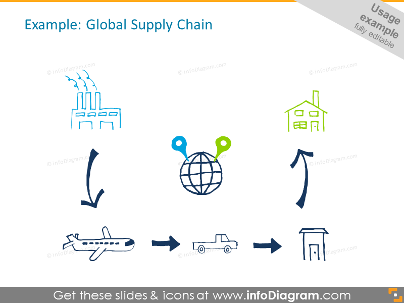 Global Supply Chain Example