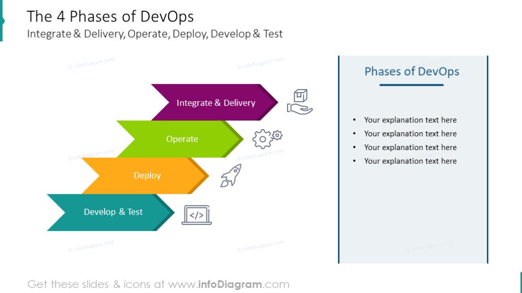 4 Phases of DevOps diagram