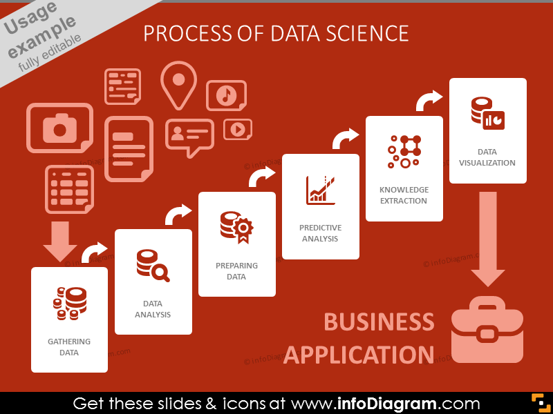 Process of Data Science