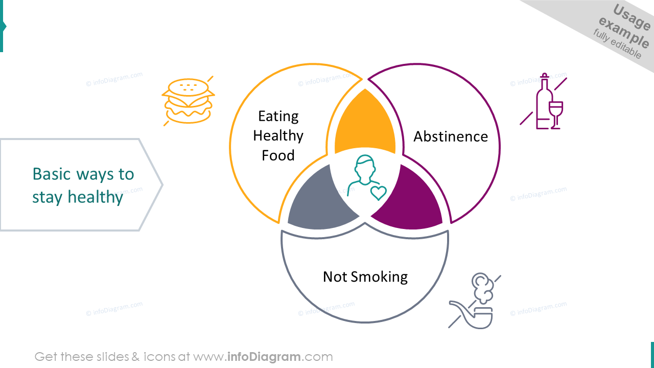 Basic ways to stay healthy showed with venn diagram