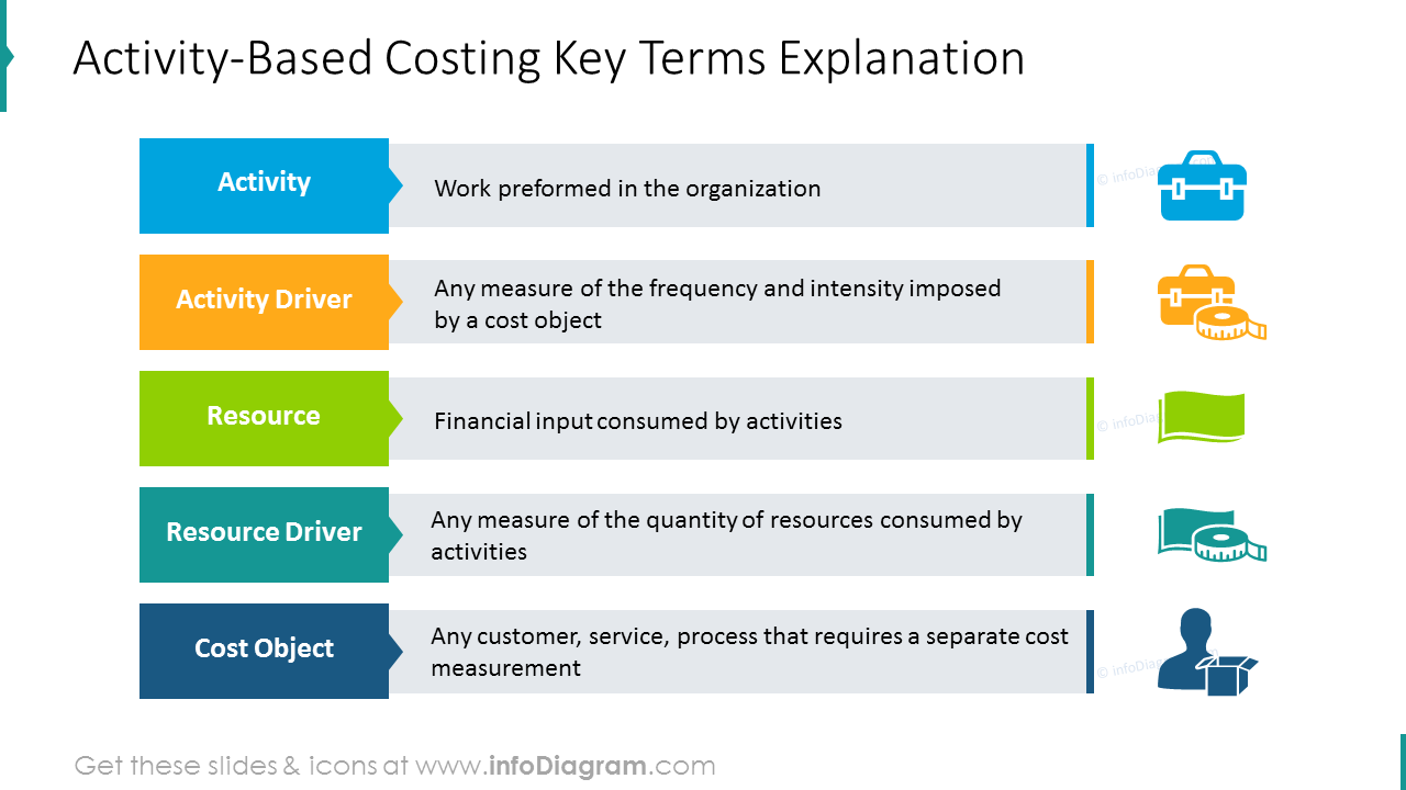 Activity-Based costing key terms shown with colorful list and icons
