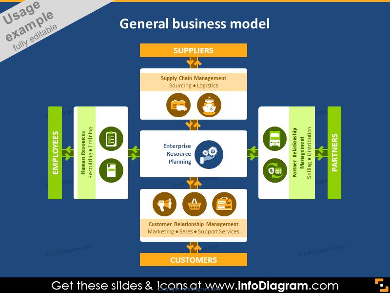 General business model diagram infographics ppt