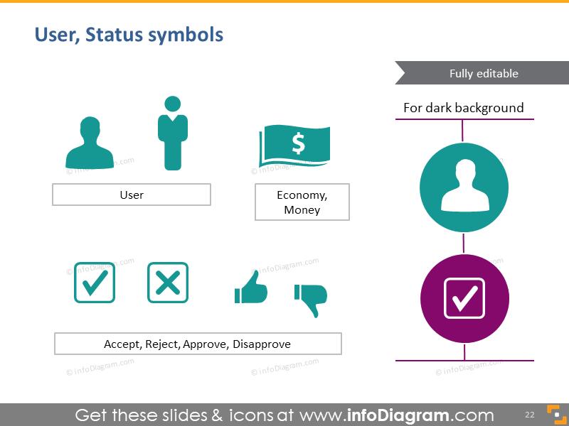 User, status symbols