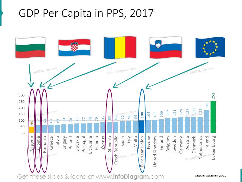 gdp-chart-eu-romania-bulgaria-slovenia-ranking-powerpoint
