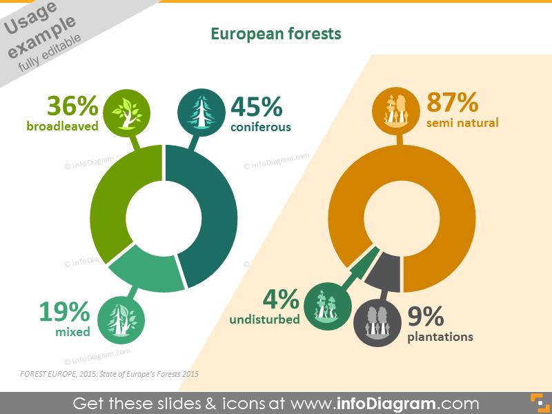 European forests statistics