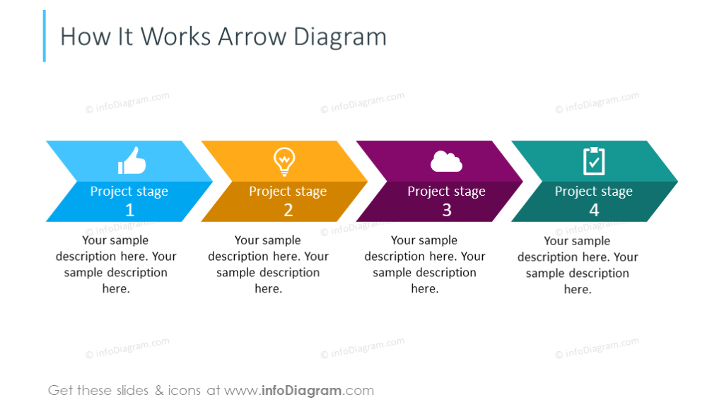 Arrowfour-stages diagram - creative webinar ideas