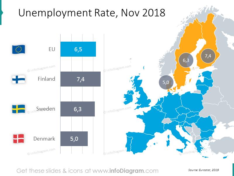Unemployment Rate graphics November 2018: Finland, Sweden, Denmark