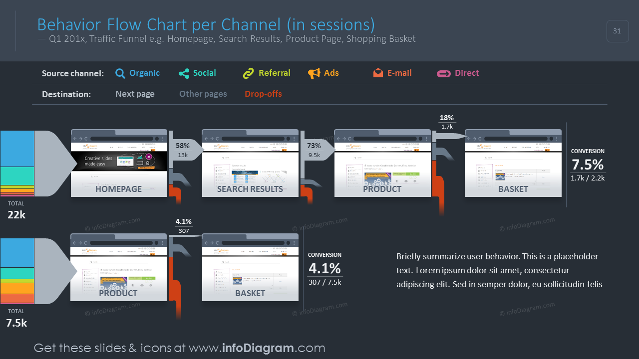 Behavior flow chart per channel with values on a dark background