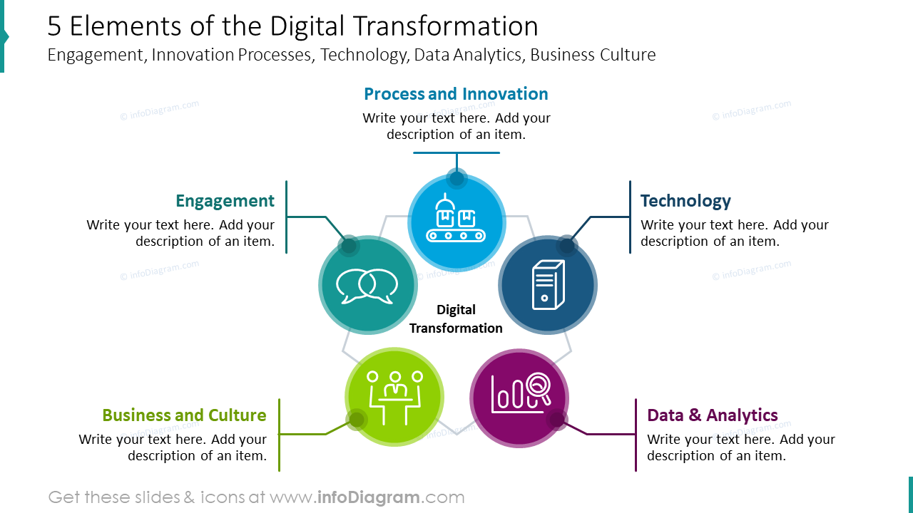 Five elements of the digital transformation