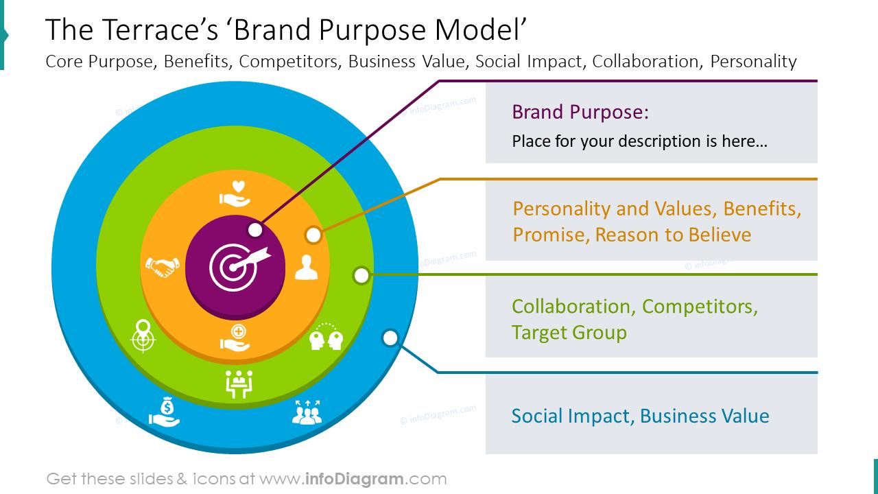 Brand purpose model slide