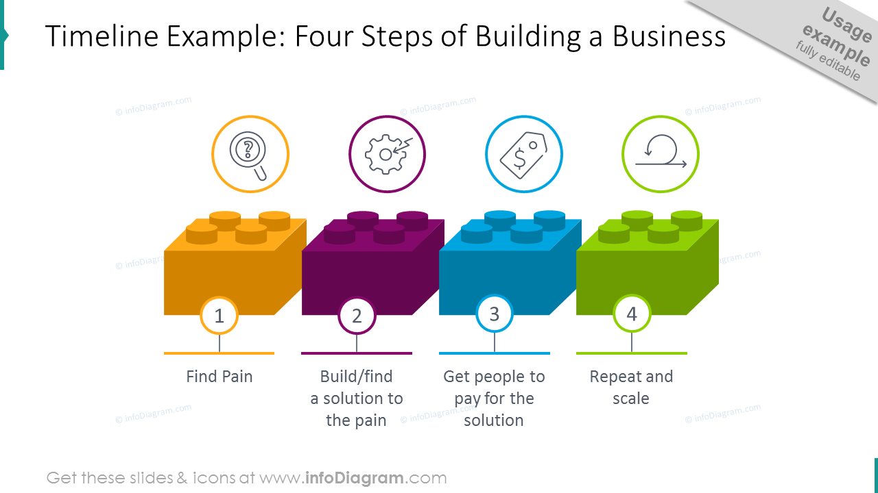 4 steps timeline template explaining how to build a business