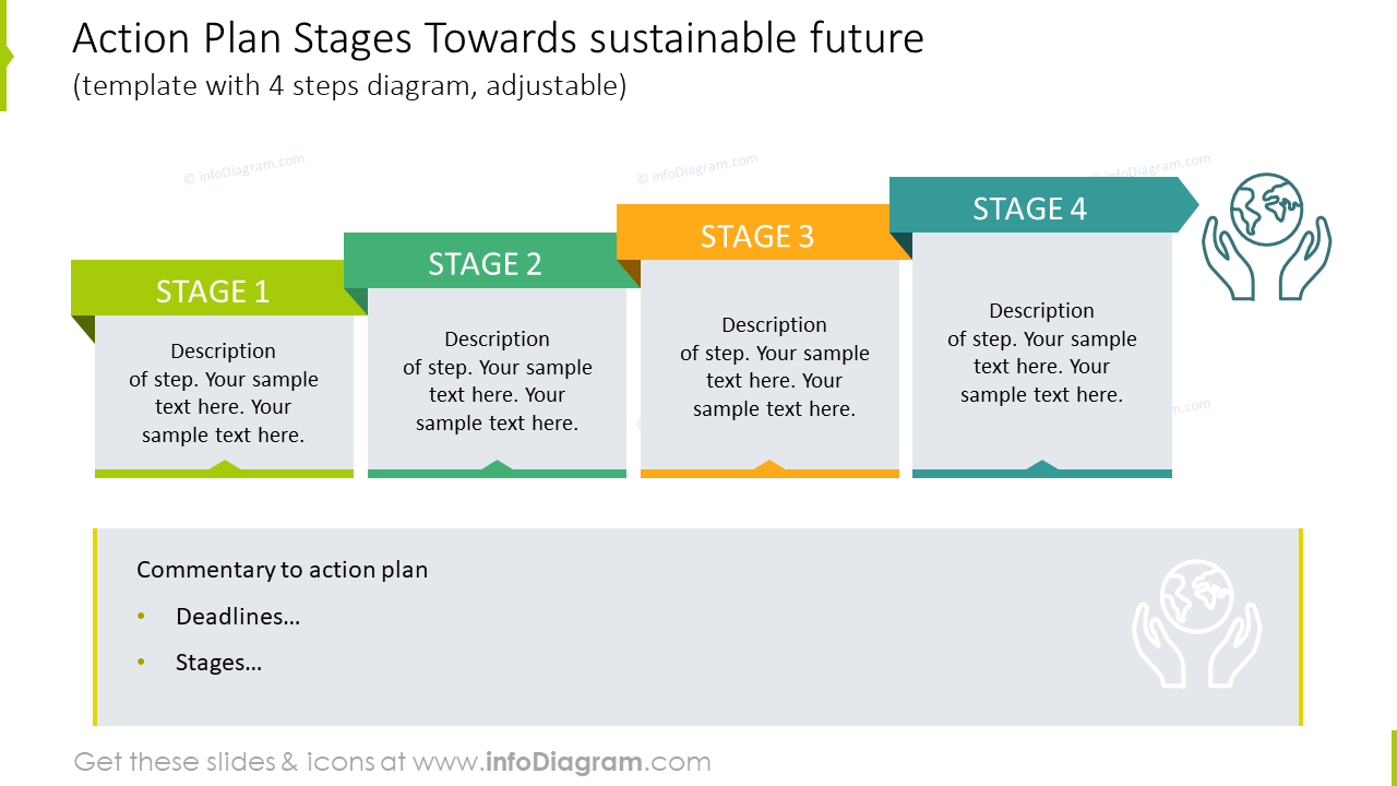 Action plan stages towards sustainable future slide