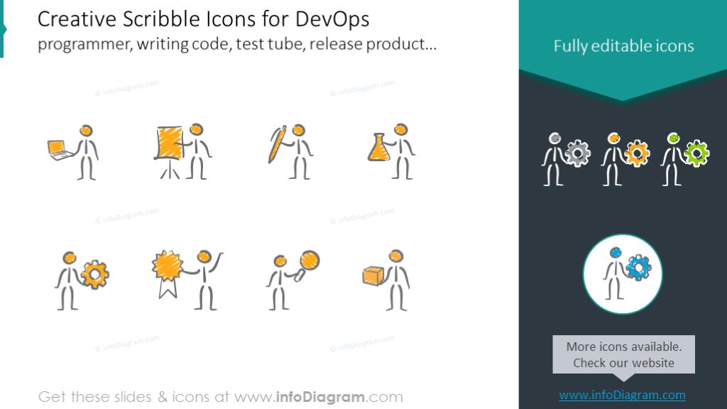 Icons for DevOps programmer, writing code, test tube, release product